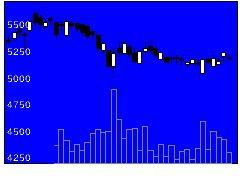 4581大正薬HDの株式チャート
