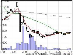4582シンバイオの株価チャート
