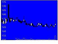 4583カイオムの株式チャート