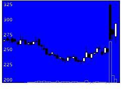 4584ジーンテクノの株価チャート