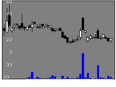 4586メドレックスの株価チャート
