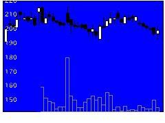 4591リボミックの株価チャート
