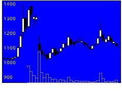 4592サンバイオの株価チャート
