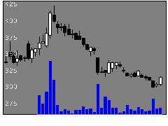 4593ヘリオスの株式チャート