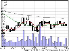 4594ブライトパスの株式チャート