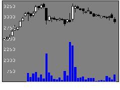 4595ミズホメディの株価チャート