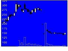4596窪田製薬HDの株価チャート