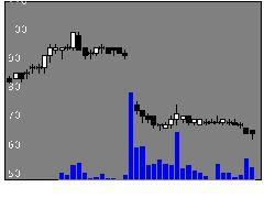 4597ソレイジアの株価チャート