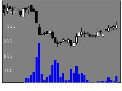4598デルタフライの株式チャート