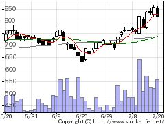4599ステムリムの株価チャート