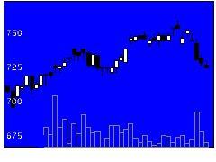 4611大日本塗料の株式チャート