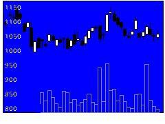 4612日本ペHDの株価チャート