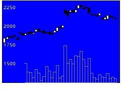 4613関西ペイントの株式チャート