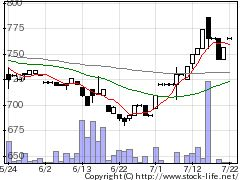 4621ロックペイントの株価チャート