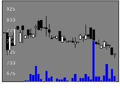 4623アサヒペンの株価チャート