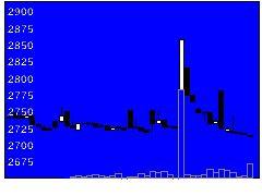 4624イサムの株価チャート