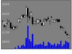 4626太陽ホールディングスの株価チャート