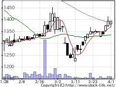4627ナトコの株価チャート