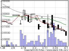 4628エスケー化研の株式チャート