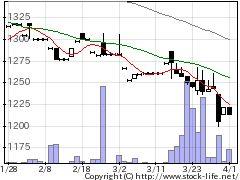 4629大伸化学の株価チャート