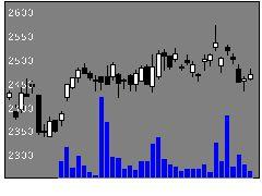 4631DICの株価チャート