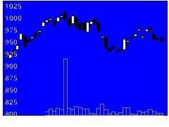 4633サカタINXの株式チャート