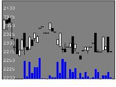 4635東京インキの株式チャート