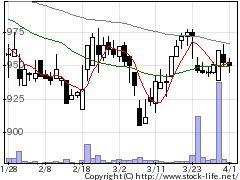 4644イマジニアの株価チャート