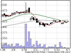 4645市進HDの株価チャート