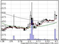 4657環境管理の株価チャート