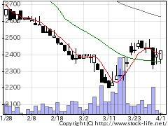 4659エイジスの株価チャート