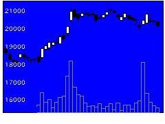 4661OLCの株価チャート