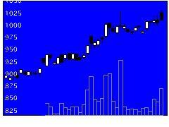 4662フォーカスの株価チャート