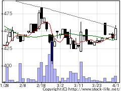 4664RSCの株価チャート