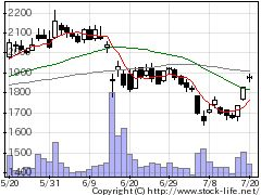 4666パーク24の株価チャート