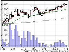 4667アイサンテクの株式チャート