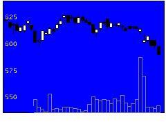 4668明光ネットの株式チャート