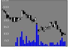 4671ファルコHDの株式チャート