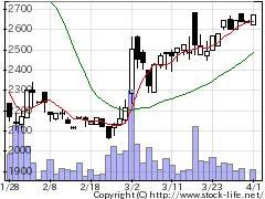 4673川崎地質の株価チャート