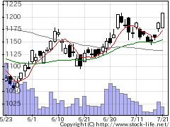 4676フジHDの株価チャート
