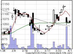 4690日パレットの株式チャート