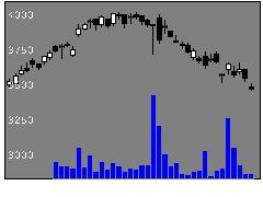 4694ビー・エム・エルの株価チャート
