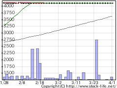 4699ウチダエスコの株価チャート
