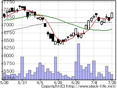 4704トレンドの株価チャート