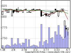 4705クリップの株式チャート