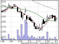 4707キタックの株価チャート