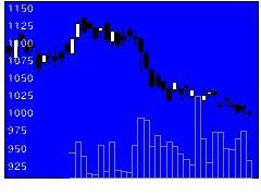 4708りらいあの株価チャート