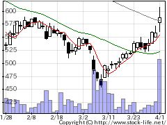 4712アドアーズの株価チャート