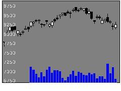4716日本オラクルの株価チャート