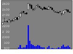 4726SBテクの株式チャート